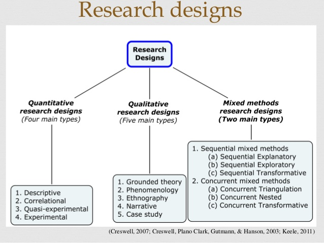 methodology types of research methods Types of dissertation whilst we describe the main characteristics of qualitative, quantitative and mixed methods dissertations, the lærd dissertation site currently focuses on helping guide you through quantitative dissertations, whether you are a student of the social sciences, psychology, education or business, or are studying.