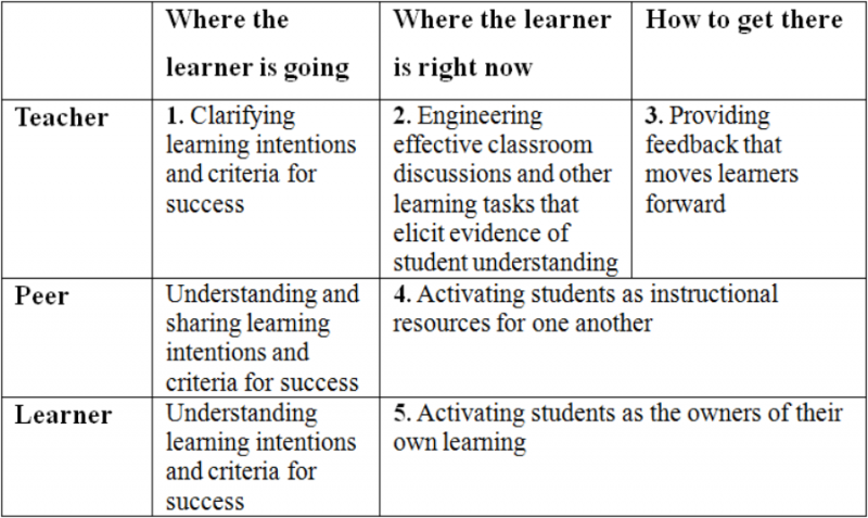 assessment and learner 3 essay Free essay: 4 understand how to involve learners and others in assessment 41 explain the importance of involving the learner and others in the assessment.