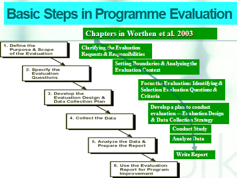 STEPS IN PROGRAMME EVALUATION
